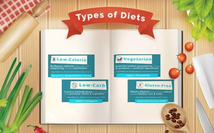 Types Of Diets Feature Img